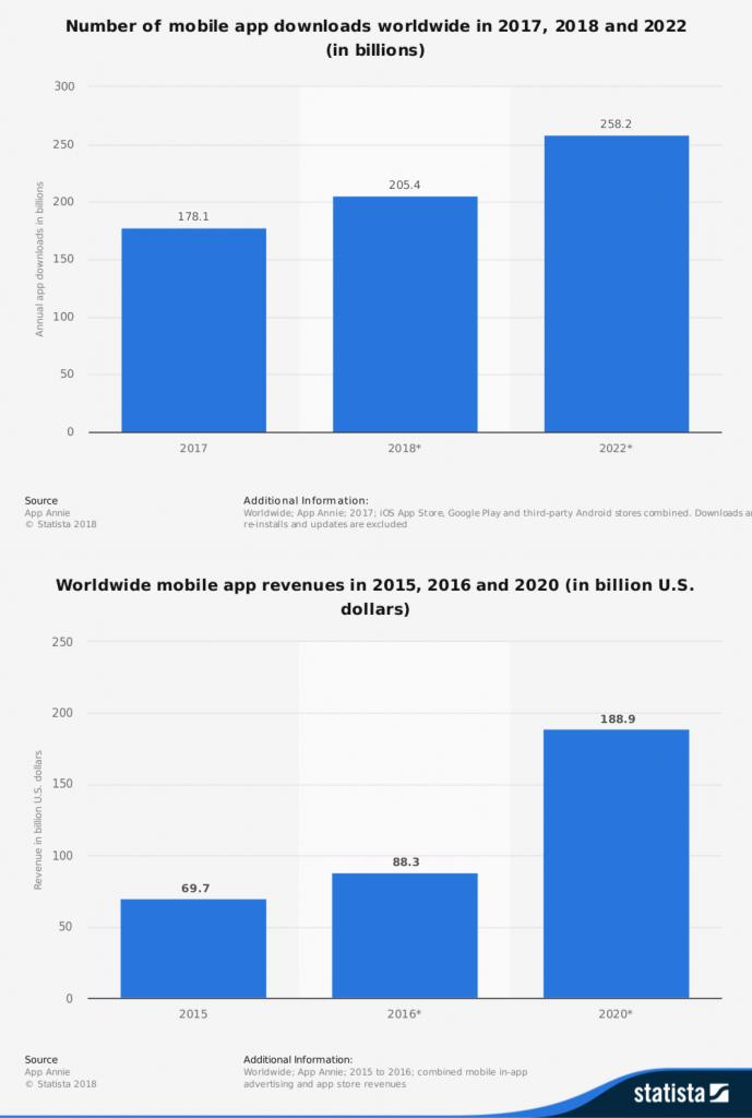 Statista Infographic Mobile App Downloads 2017, 2018, 2022  | Black Flag Creative, Sacramento