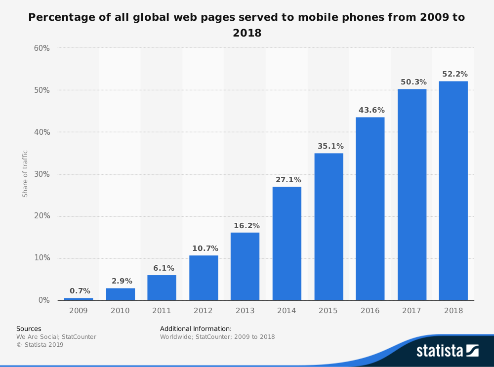 Global Mobile Phone Website Traffic Share